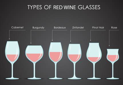Vector image of common types of red wine glasses