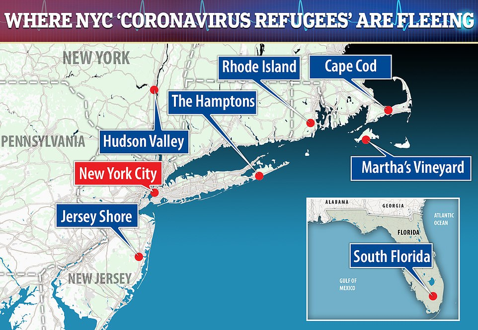Popular destinations among so-called 'coronavirus refugees' include Martha's Vineyard, Cape Cod, Rhode Island, the Hamptons, Hudson Valley, the Jersey Shore and southern Florida. Local leaders in those communities have called for travel bans on visitors from New York City, citing a strain on the food supply and concerns that regional health systems will collapse