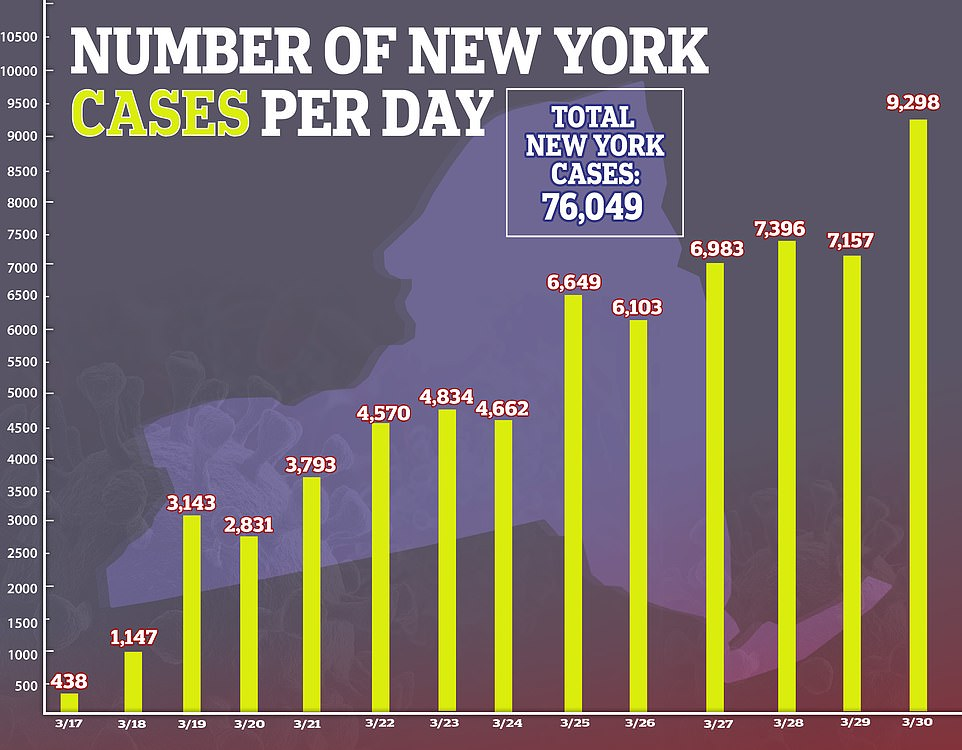 The vast majority of New York's more than 76,000 cases are concentrated in southern counties