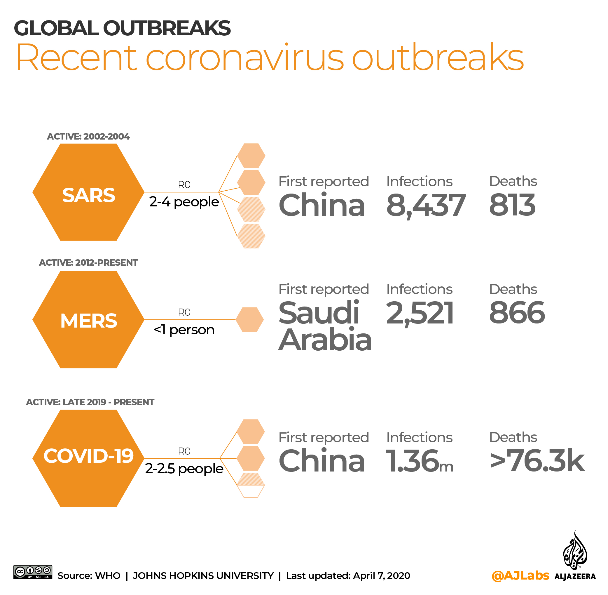 INTERACTIVE: Coronavirus epidemics, Apr 7 2020