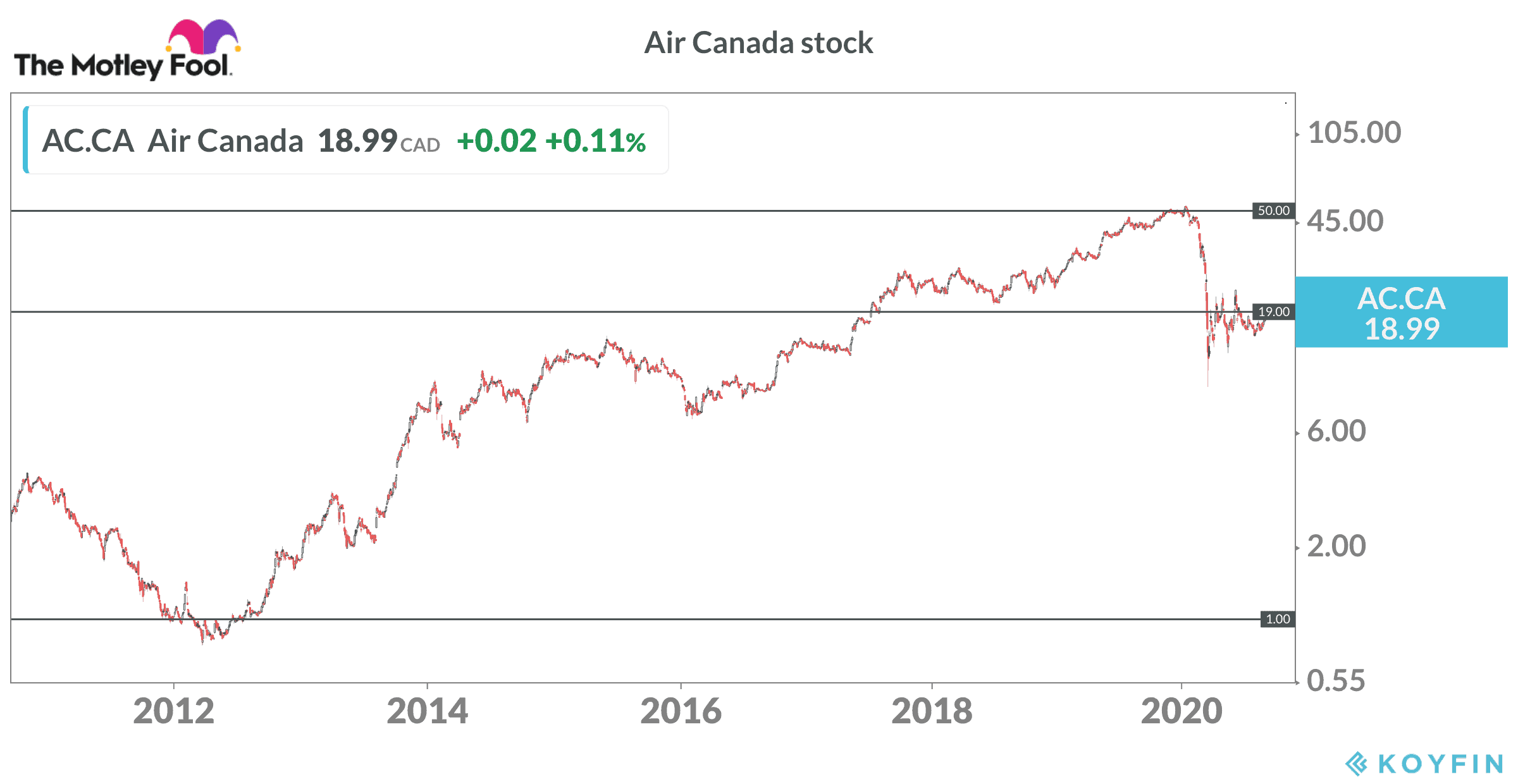 Air Canada stock