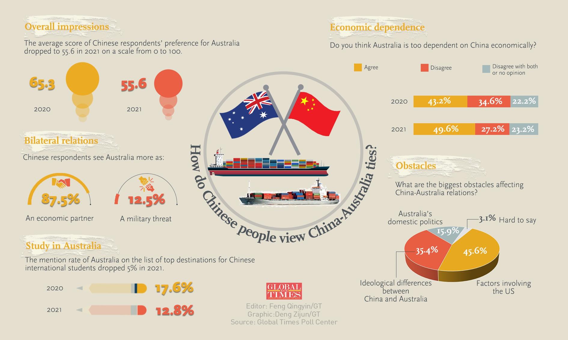How do Chinese people view China-Australia ties? Infographic: Deng Zijun/GT